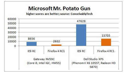 Firefox 4 RC versus Internet Explorer 9 RC Microsoft's Mr. Potato Gun
